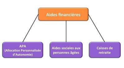 les aides sociales crédit financement droit sociable