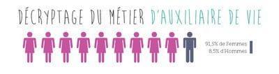 auxiliaire de vie sociale métier avenir femmes